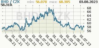 bahrajnský dinár, graf kurzu bahrajnského dináru, BHD/CZK