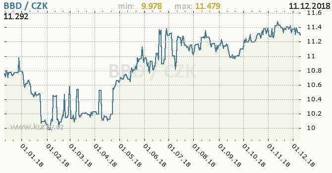 Vývoj kurzu barbadoského dolaru -  graf
