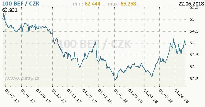 Vývoj kurzu belgického franku      -  graf