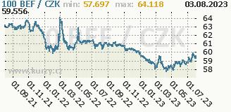 belgický frank, graf kurzu belgického franku, BEF/CZK
