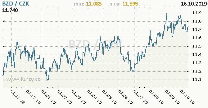 Vývoj kurzu belizského dolaru -  graf