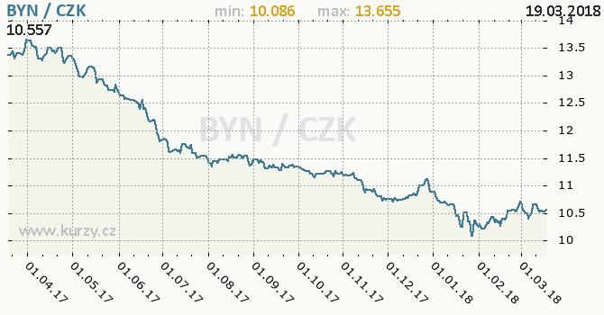 Vývoj kurzu běloruského rublu -  graf