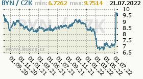 běloruský rubl, graf kursu běloruského rublu, BYN/CZK