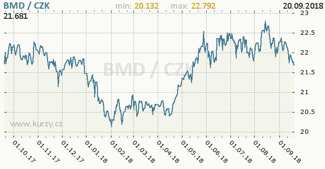 Vývoj kurzu bermudského dolaru -  graf