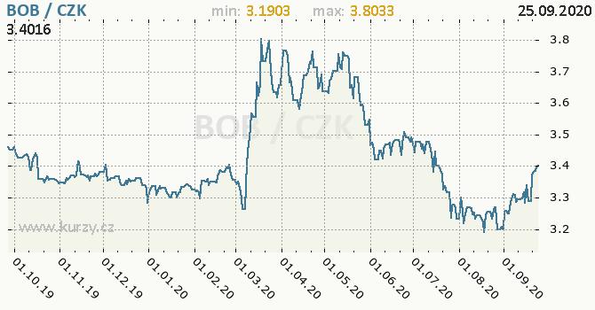 Vývoj kurzu bolivijského boliviana -  graf