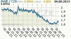 botswanská pula, graf kurzu botswanské puly, BWP/CZK