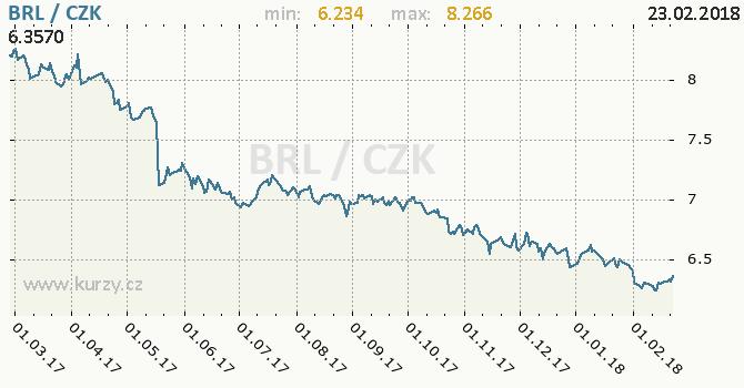 Vývoj kurzu brazilského realu -  graf