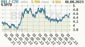 brazilský real, graf kursu brazilského realu, BRL/CZK