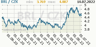 brazilský real, graf kurzu brazilského realu, BRL/CZK