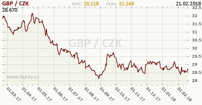Vývoj kurzu britské libry          -  graf