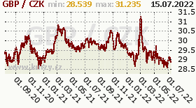 britská libra, graf kurzu britské libry, GBP/CZK
