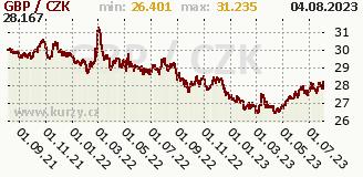 britská libra, graf kursu britské libry, GBP/CZK