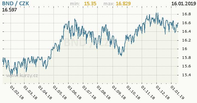 Vývoj kurzu brunejského dolaru -  graf