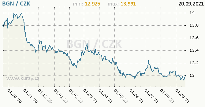 Vývoj kurzu bulharského leva -  graf