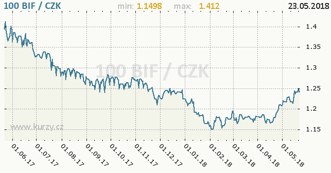 Vývoj kurzu burundského franku -  graf