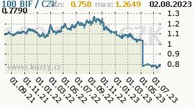 burundský frank, graf kurzu burundského franku, BIF/CZK