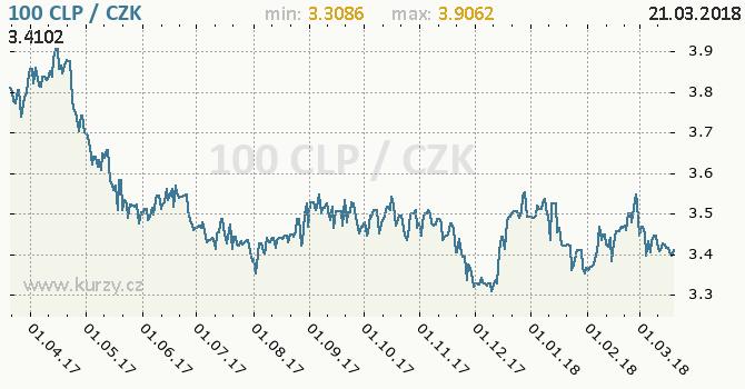 Vývoj kurzu chilského pesa -  graf