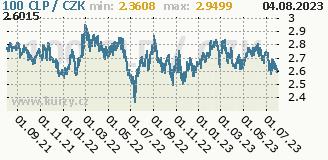 chilské peso, graf kurzu chilského pesa, CLP/CZK