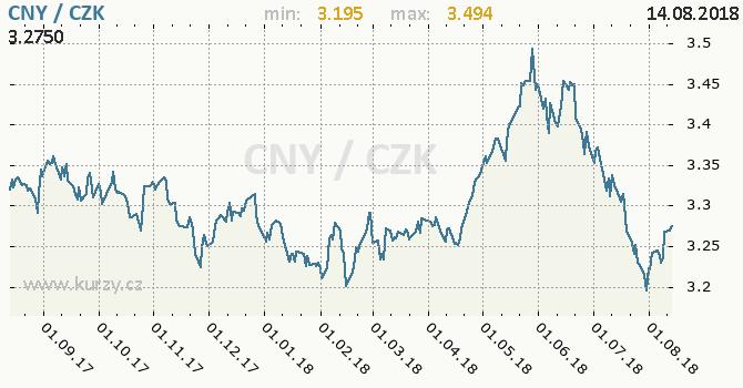 Vývoj kurzu čínského juanu -  graf