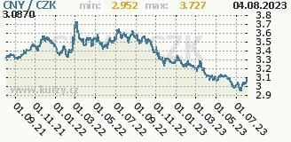 čínský juan, graf kursu čínského juanu, CNY/CZK