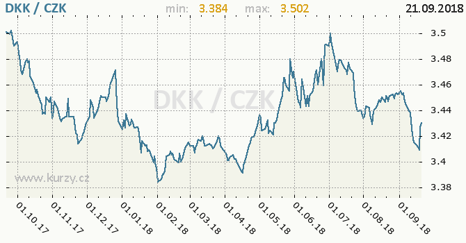 Vývoj kurzu dánské koruny -  graf