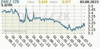 dánská koruna, graf kursu dánské koruny, DKK/CZK