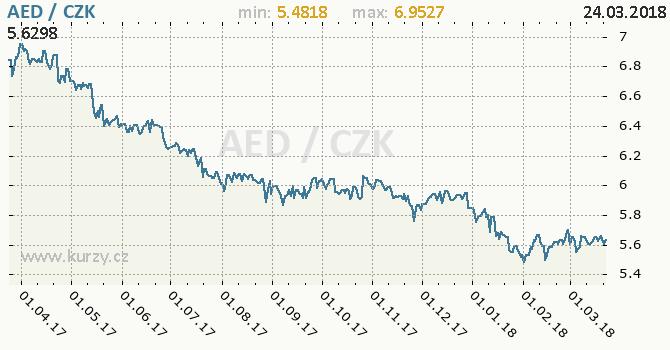 Vývoj kurzu dirhamu SAE -  graf
