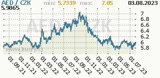 SAE dirham, graf kurzu dirhamu SAE, AED/CZK