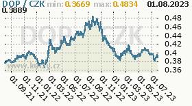 dominikánské peso, graf kurzu dominikánského pesa, DOP/CZK