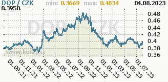 dominikánské peso, graf kursu dominikánského pesa, DOP/CZK