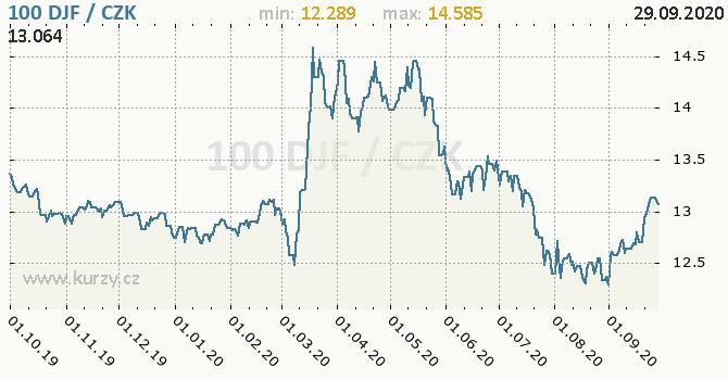 Vývoj kurzu džibutskoho franku -  graf