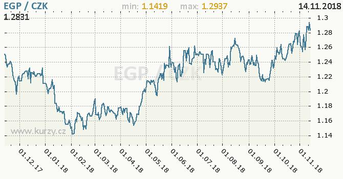 Vývoj kurzu egyptské libry -  graf