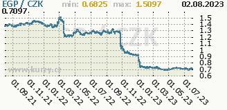egyptská libra, graf kurzu egyptské libry, EGP/CZK
