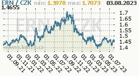 eritrejská nakfa, graf kurzu eritrejské nakfy, ERN/CZK