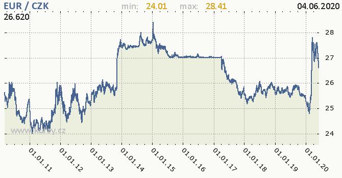 Vývoj kurzu eura                   -  graf