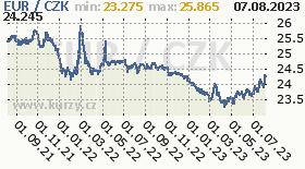 euro, graf kurzu eura, EUR/CZK