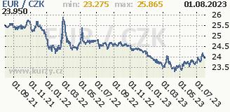 euro, graf kursu eura, EUR/CZK