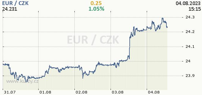 Kurzy Euro