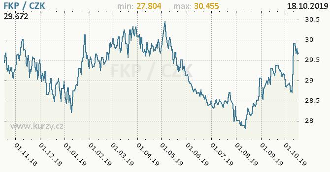 Vývoj kurzu falklandské libry -  graf
