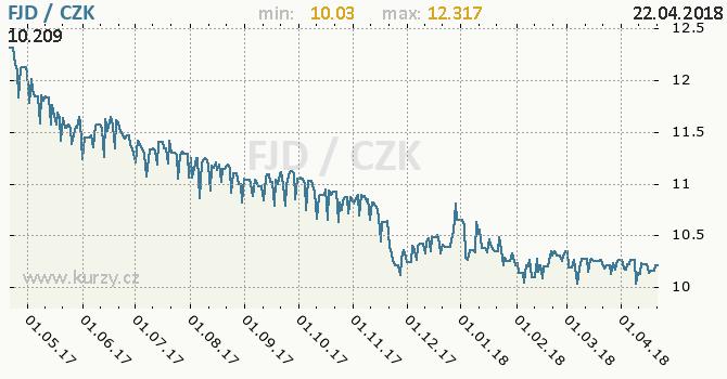 Vývoj kurzu fidžského dolaru -  graf