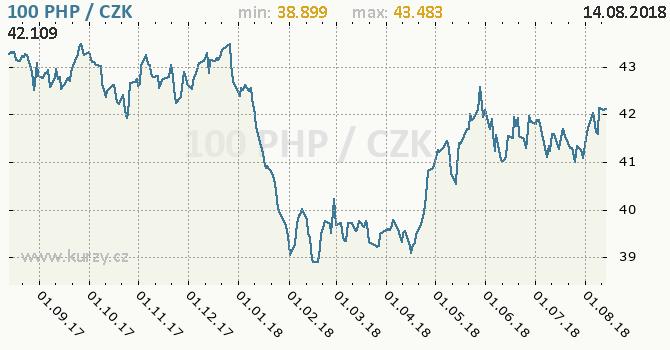 Vývoj kurzu filipínského pesa -  graf