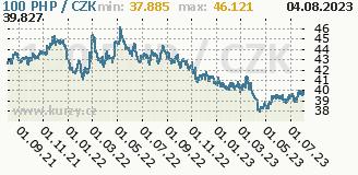 filipínské peso, graf kursu filipínského pesa, PHP/CZK