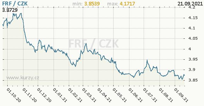 Vývoj kurzu francouzského franku   -  graf
