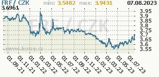 francouzský frank, graf kurzu francouzského franku, FRF/CZK