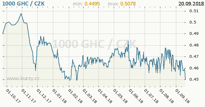 Vývoj kurzu ghanského cedi -  graf