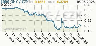 ghanský cedi, graf kurzu ghanského cedi, GHC/CZK