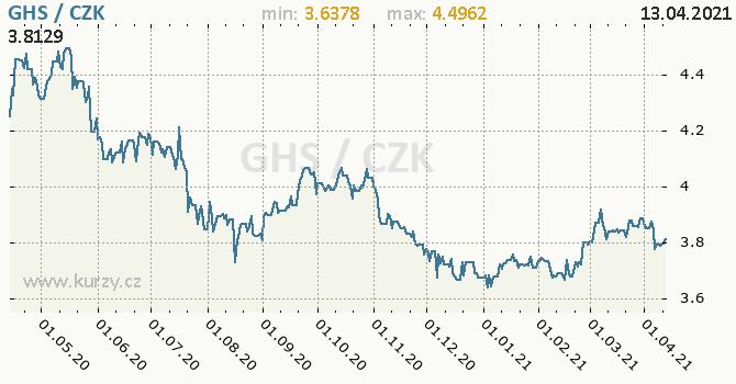 Vývoj kurzu ghanského nového cedi -  graf