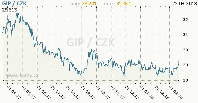 Vývoj kurzu gibraltarské libry -  graf
