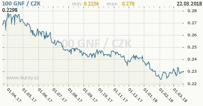 Vývoj kurzu guinejského franku -  graf