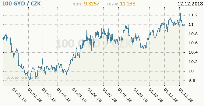 Vývoj kurzu guyanského dolaru -  graf